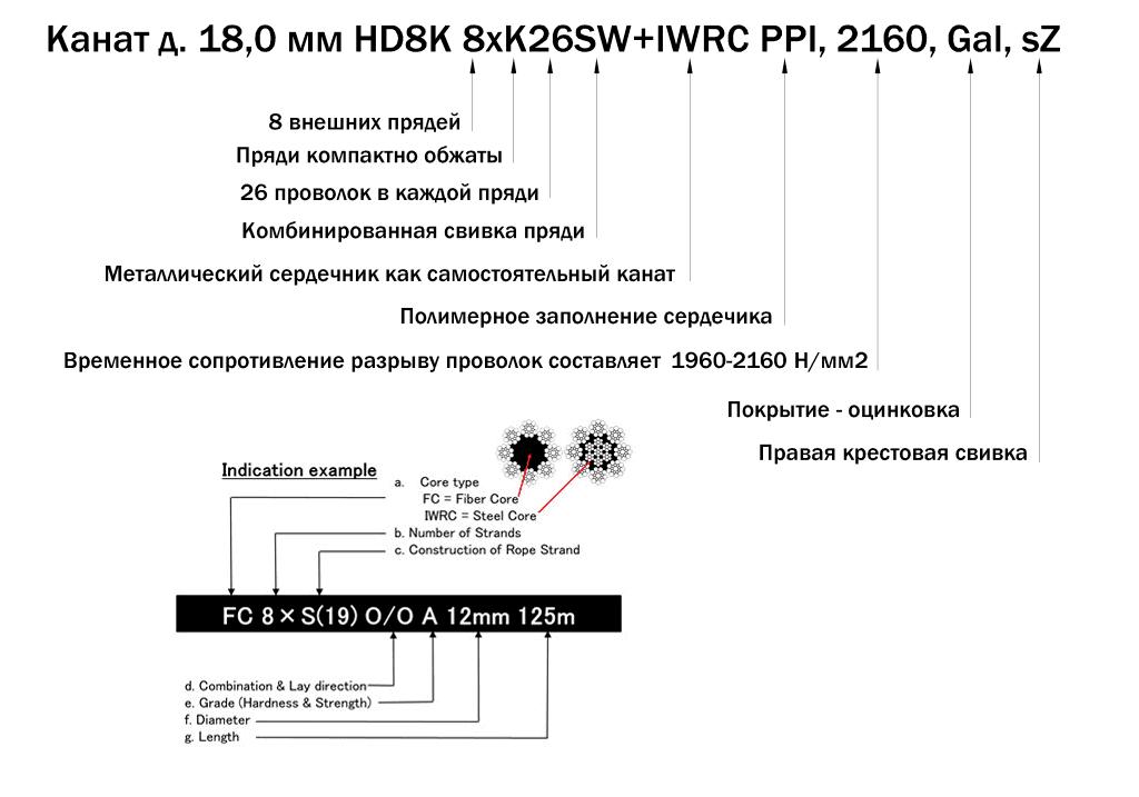 Пример обозначения характеристик каната стального